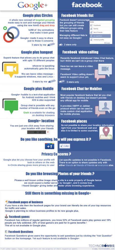 גוגל פלוס נגד פייסבוק - השוואה